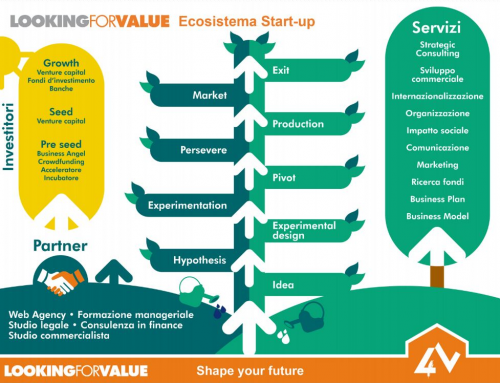 Ecosistema start-up: una sfida nella sfida