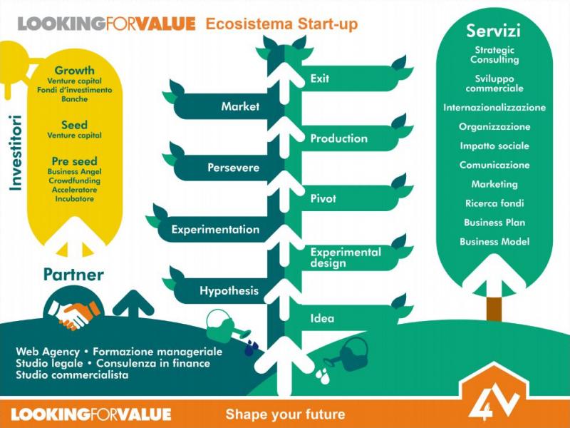 Ecosistema Startup L4V